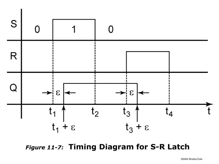 Figure 11-7: