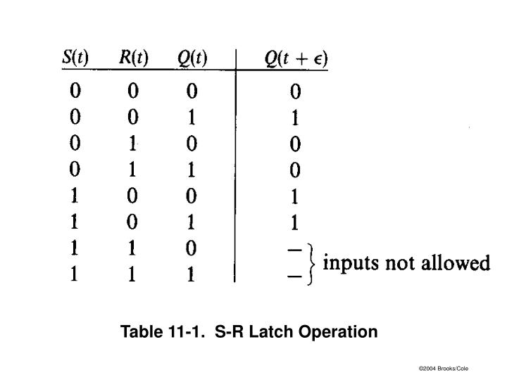 Table 11-1.  S-R Latch Operation