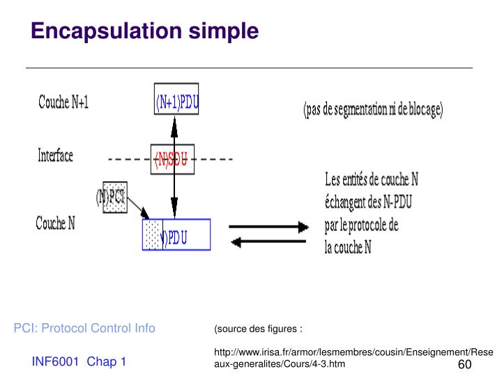 Encapsulation simple