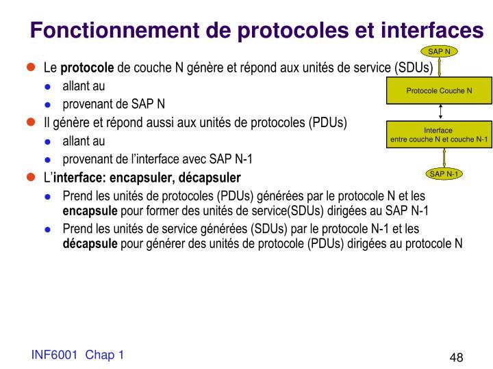Fonctionnement de protocoles et interfaces