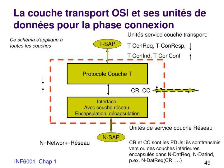 La couche transport OSI et ses unités de données pour la phase connexion