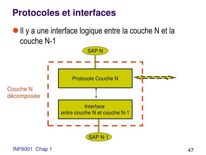 Protocoles et interfaces