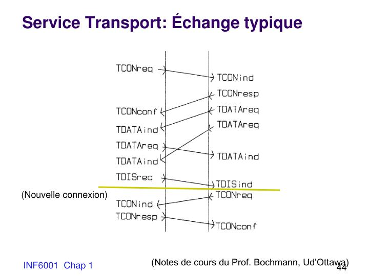 Service Transport: Échange typique
