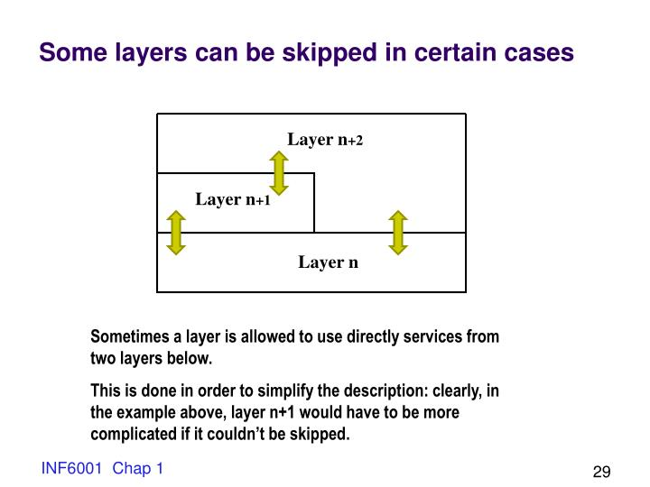 Some layers can be skipped in certain cases