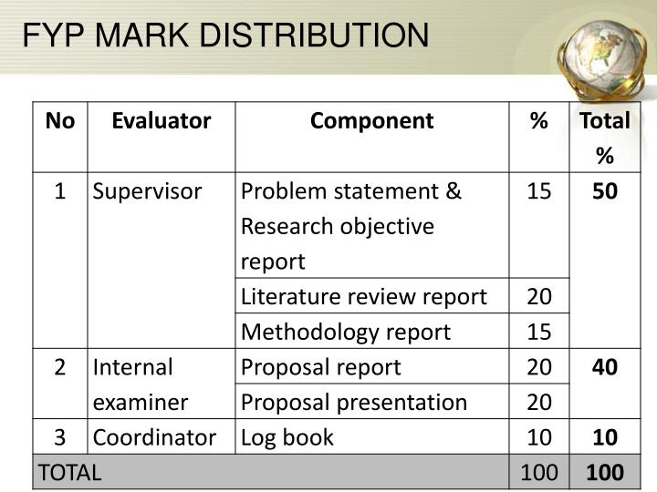 FYP MARK DISTRIBUTION
