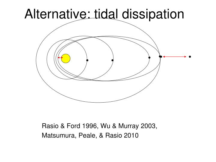 Alternative: tidal dissipation
