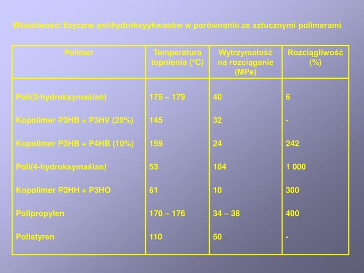 Właściwości fizyczne polihydroksyykwasów w porównaniu ze sztucznymi polimerami