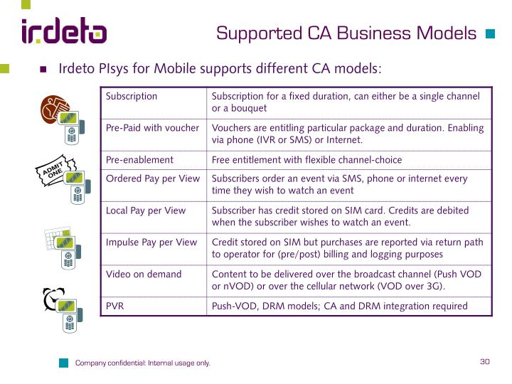 Supported CA Business Models