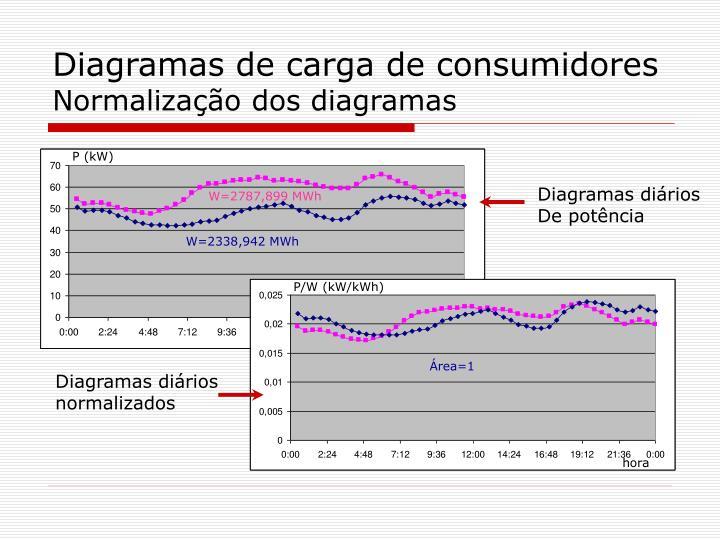 Diagramas de carga de consumidores