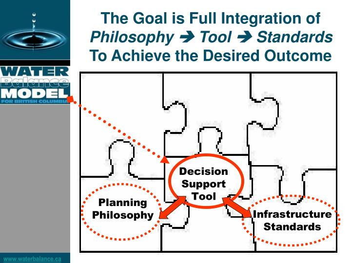The Goal is Full Integration of