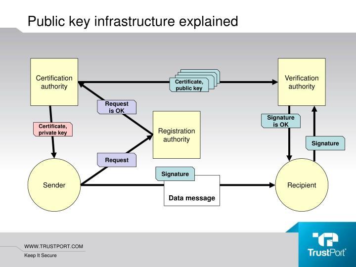 Public key infrastructure explained