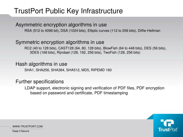 Asymmetric encryption algorithms in use