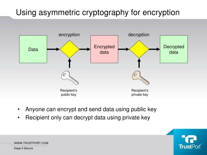 Anyone can encrypt and send data using public key