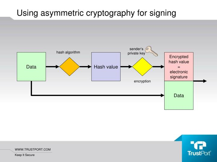 Using asymmetric cryptography for signing