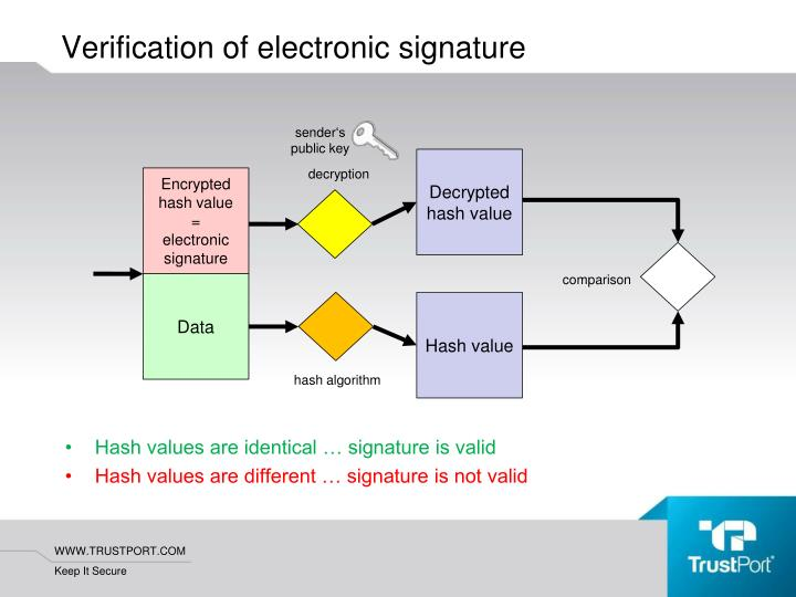 Hash values are identical … signature is valid