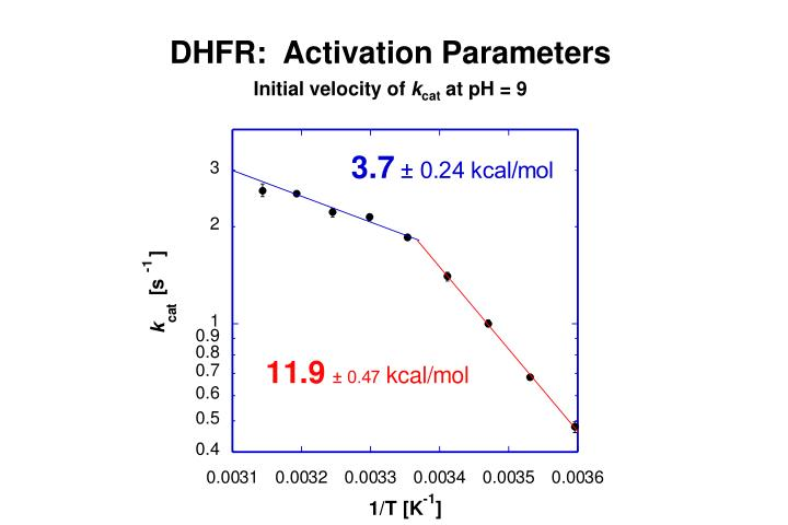 DHFR:  Activation Parameters