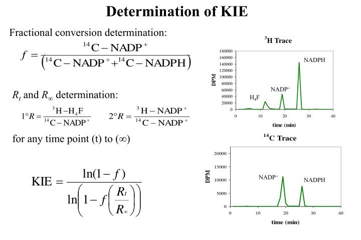 Determination of KIE