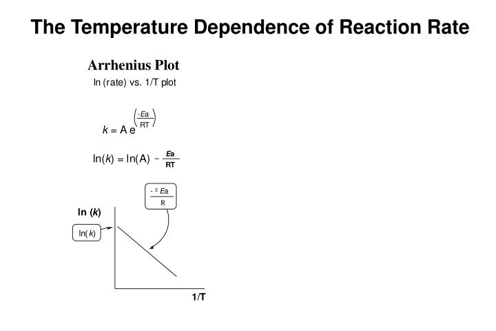 The Temperature Dependence of Reaction Rate