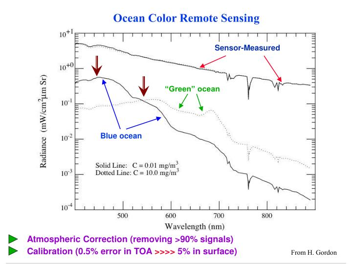 Ocean color remote sensing