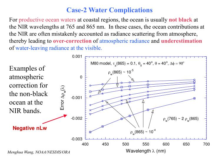 Case-2 Water Complications