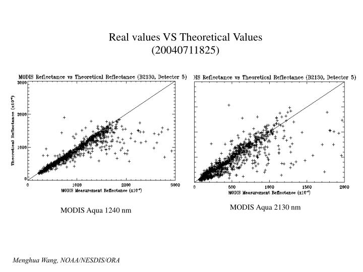 Real values VS Theoretical Values