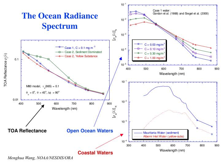 The Ocean Radiance Spectrum
