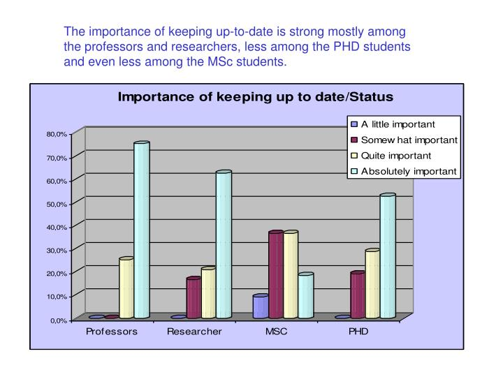 The importance of keeping up-to-date is strong mostly among the professors and researchers, less among the PHD students and even less among the MSc students.