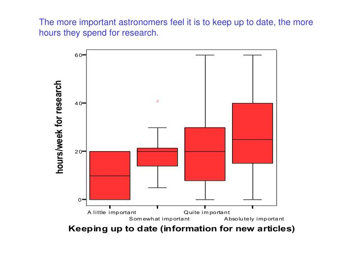 The more important astronomers feel it is to keep up to date, the more hours they spend for research.