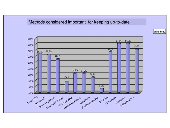Methods considered important  for keeping up-to-date