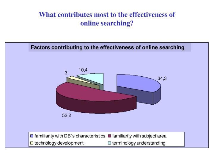 What contributes most to the effectiveness of online searching?