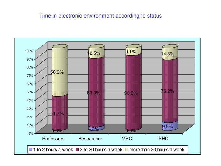 Time in electronic environment according to status