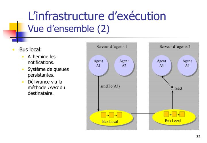 L'infrastructure d'exécution