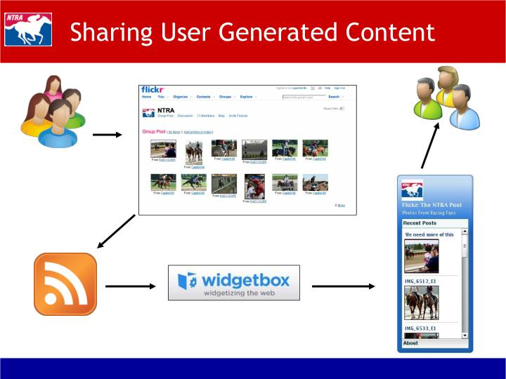 Sharing User Generated Content