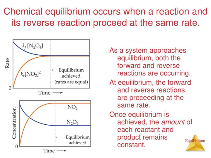 Chemical equilibrium occurs when a reaction and its reverse reaction proceed at the same rate