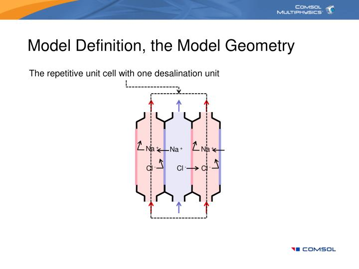 Model Definition, the Model Geometry