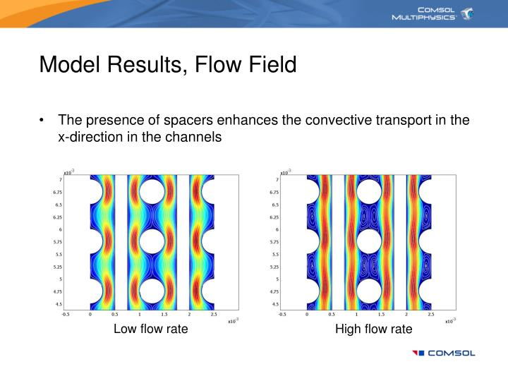 Model Results, Flow Field