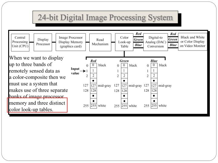 24-bit Digital Image Processing System