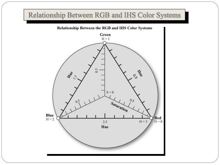 Relationship Between RGB and IHS Color Systems