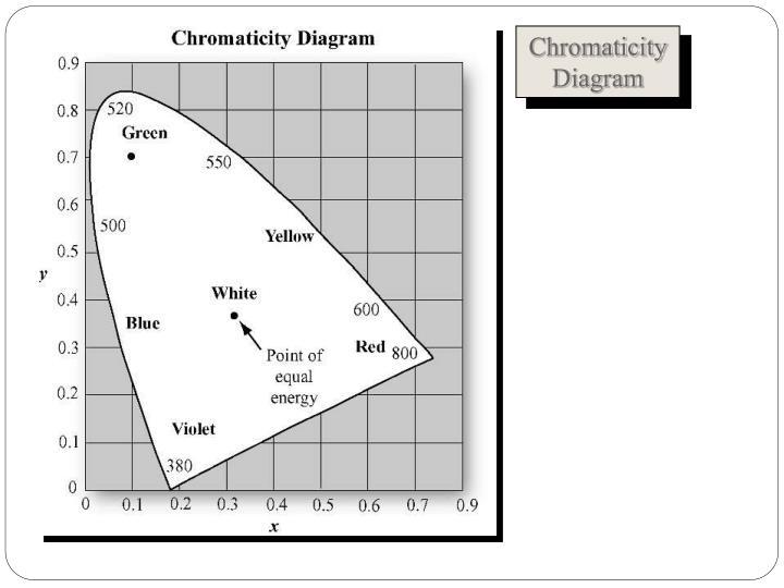 Chromaticity