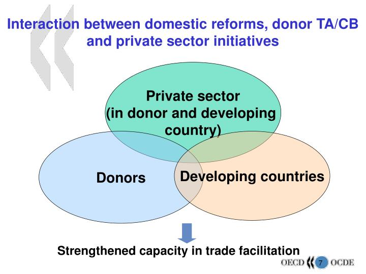 Interaction between domestic reforms, donor TA/CB and private sector initiatives