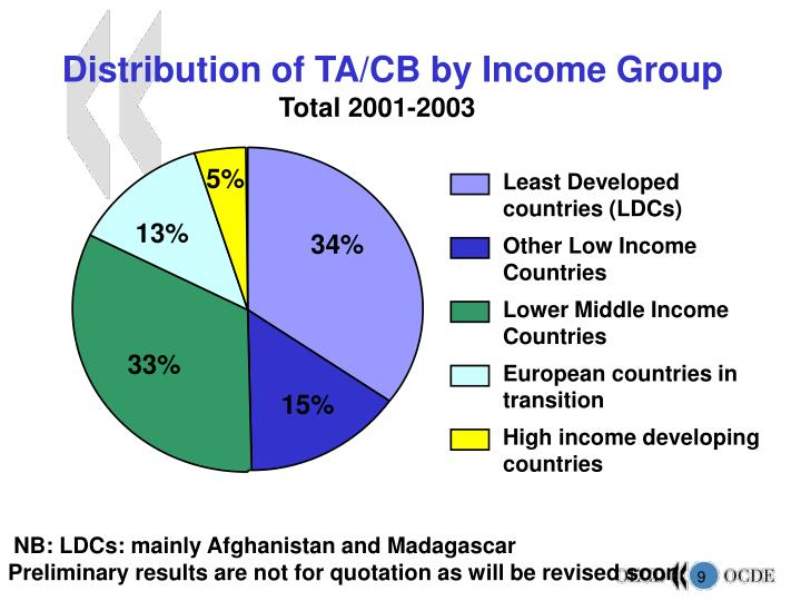Distribution of TA/CB by Income Group