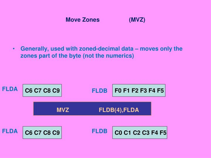 Move Zones(MVZ)