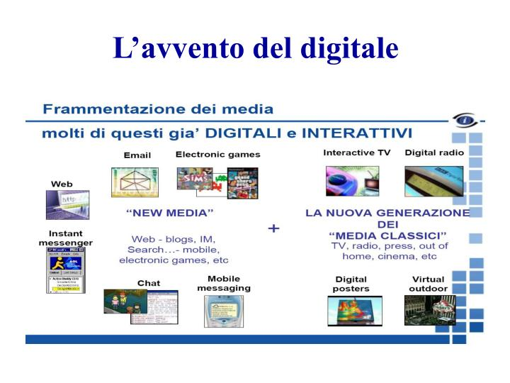 L'avvento del digitale