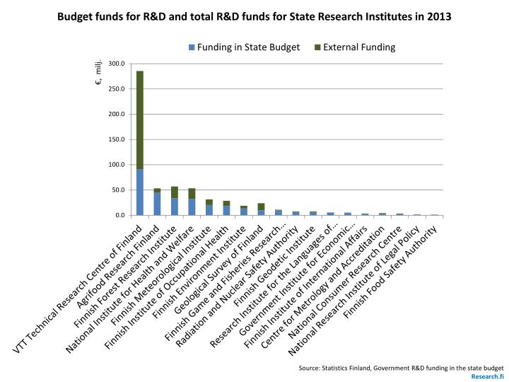 Budget funds for R&D and total R&D funds for State Research Institutes in 2013