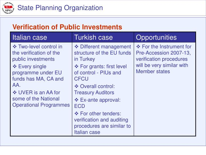 Verification of Public Investment