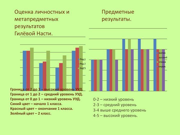 Оценка личностных и метапредметных   результатов