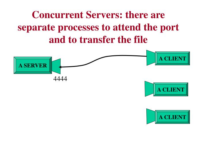 Concurrent Servers: there are separate processes to attend the port and to transfer the file