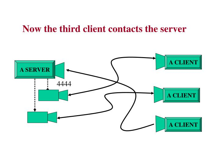 Now the third client contacts the server