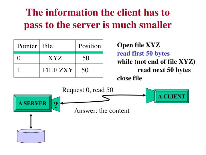 The information the client has to pass to the server is much smaller