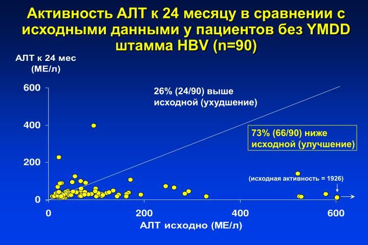 AT  24          YMDD  HBV (n=90)